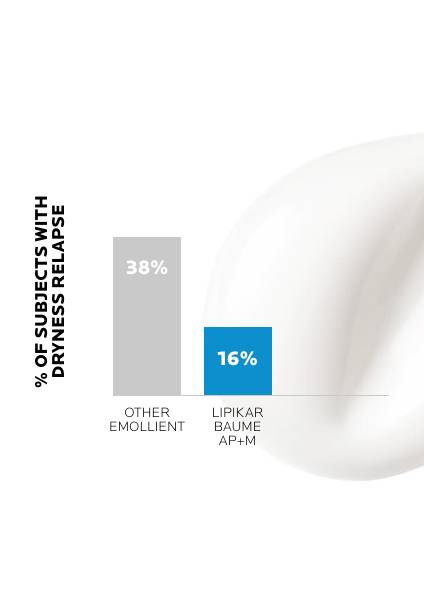 https://www.larocheposay.de/-/media/project/loreal/brand-sites/lrp/emea/de/simple-page/landing-page/lipikar-baume-ap-plus-m/laroche-posay-landingpage-lipikar-baume-ap-result1.jpg